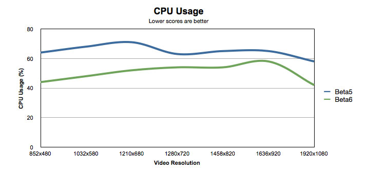 CPU usage comparison